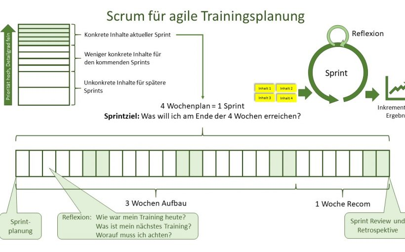 Scrum im Training - Agile Trainingsplanung