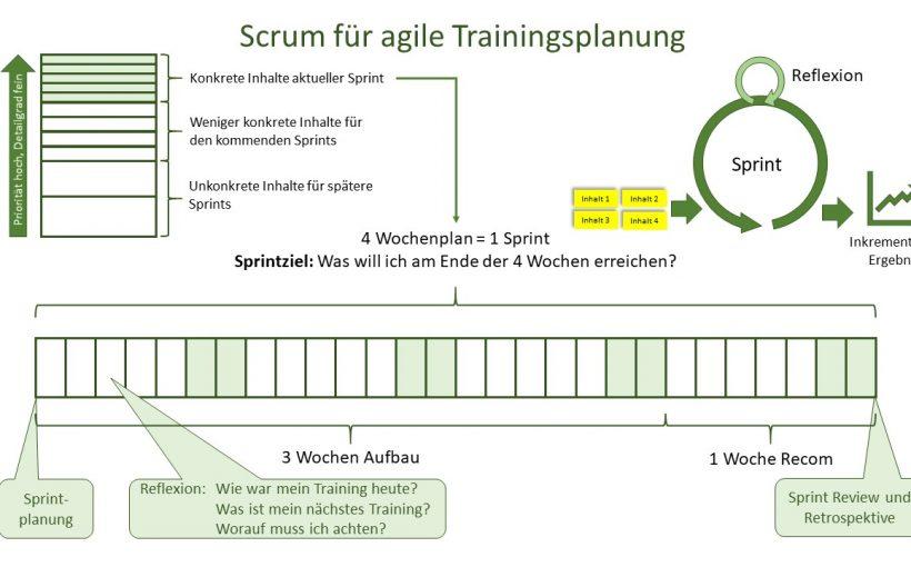 Scrum im Training - Agile Trainingsplanung